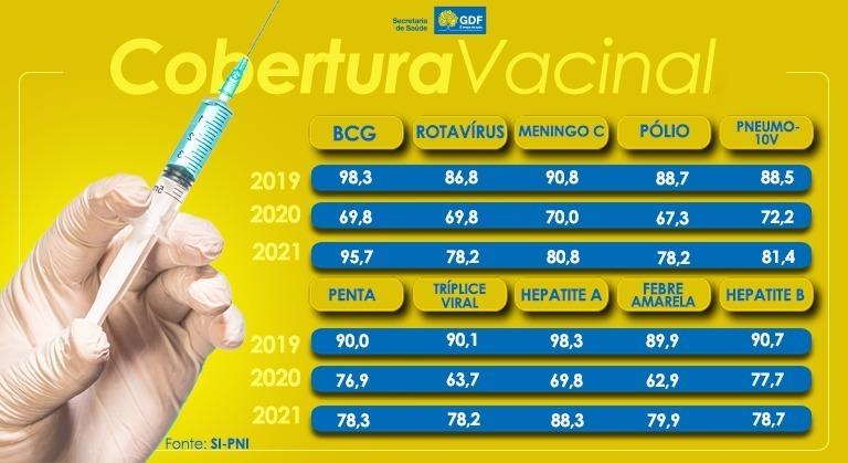 Em um ano, cresce a cobertura vacinal do calendário básico